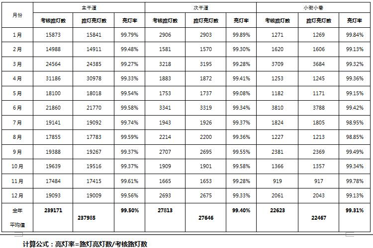 2017年1-12月份路灯亮灯率考核表