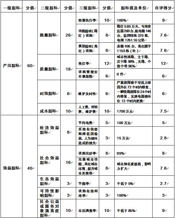 2019年度部门整体支出绩效自评报告
